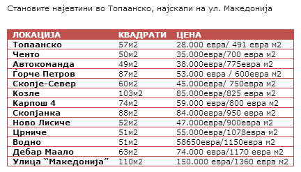 Real Estate prices Skopje Macedonia